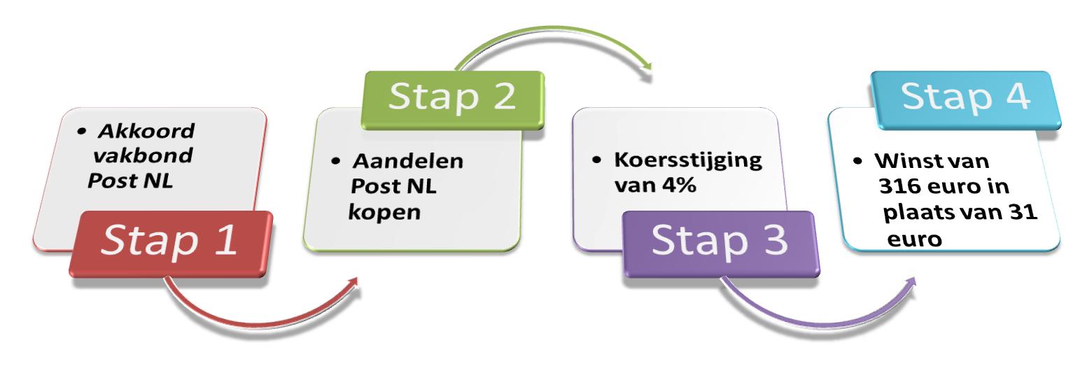 Aandelen Post NL kopen